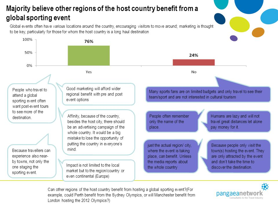 Majority believe other regions of the host country benefit from a global sporting event Can other regions of the host country benefit from hosting a global sporting event (For example, could Perth benefit from the Sydney Olympics, or will Manchester benefit from London hosting the 2012 Olympics ) People who travel to attend a global sporting event often want post-event tours to see more of the destination.
