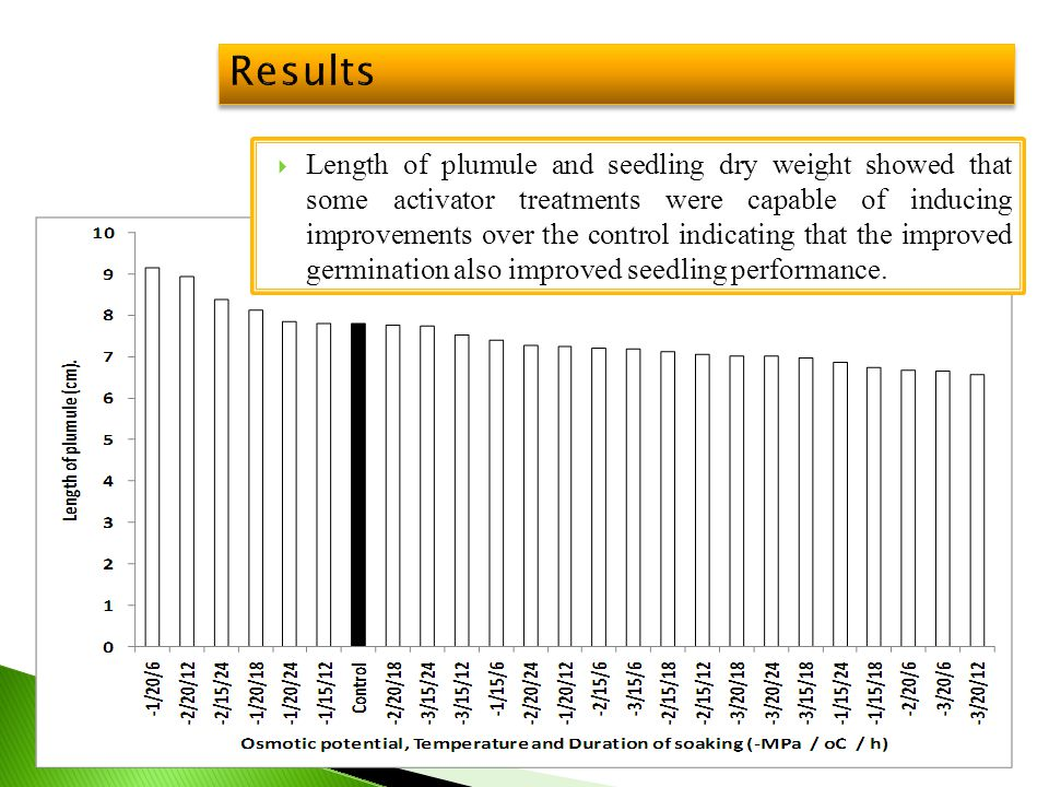 Results  Length of plumule and seedling dry weight showed that some activator treatments were capable of inducing improvements over the control indic