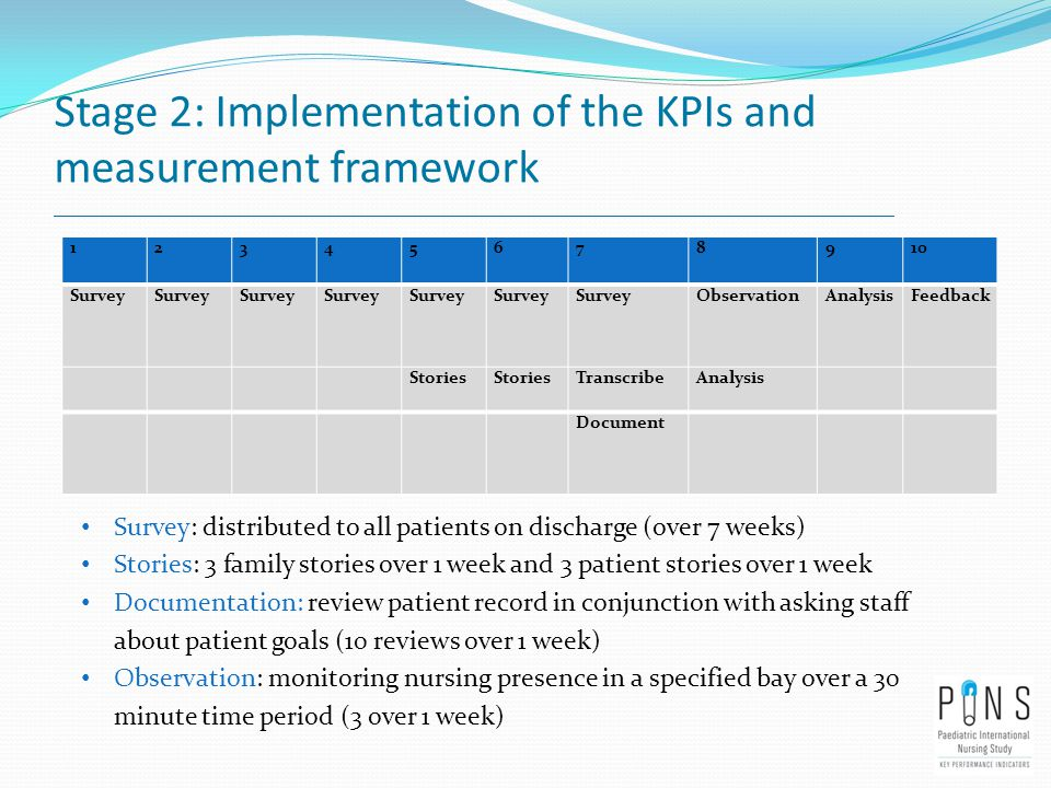 Stage 2: Implementation of the KPIs and measurement framework 12345678910 Survey ObservationAnalysisFeedback Stories TranscribeAnalysis Document Survey: distributed to all patients on discharge (over 7 weeks) Stories: 3 family stories over 1 week and 3 patient stories over 1 week Documentation: review patient record in conjunction with asking staff about patient goals (10 reviews over 1 week) Observation: monitoring nursing presence in a specified bay over a 30 minute time period (3 over 1 week)