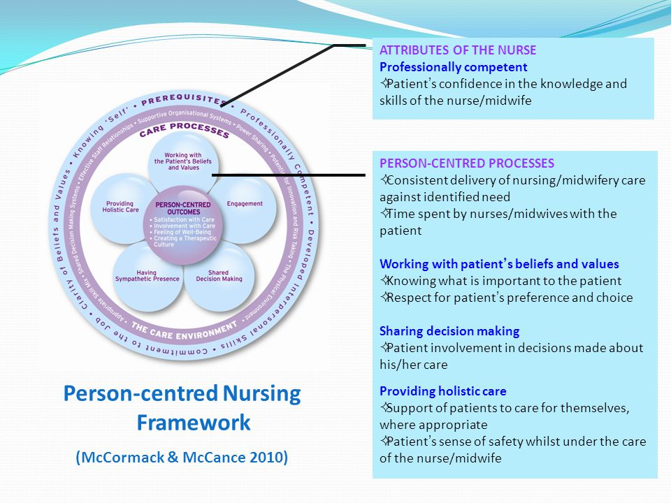 Person-centred Nursing Framework (McCormack & McCance 2010) PERSON-CENTRED PROCESSES  Consistent delivery of nursing/midwifery care against identified need  Time spent by nurses/midwives with the patient Working with patient's beliefs and values  Knowing what is important to the patient  Respect for patient's preference and choice Sharing decision making  Patient involvement in decisions made about his/her care Providing holistic care  Support of patients to care for themselves, where appropriate  Patient's sense of safety whilst under the care of the nurse/midwife ATTRIBUTES OF THE NURSE Professionally competent  Patient's confidence in the knowledge and skills of the nurse/midwife