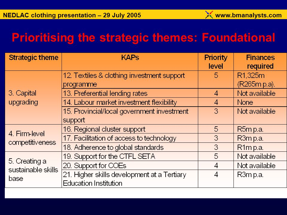 www.bmanalysts.com NEDLAC clothing presentation – 29 July 2005 Prioritising the strategic themes: Foundational