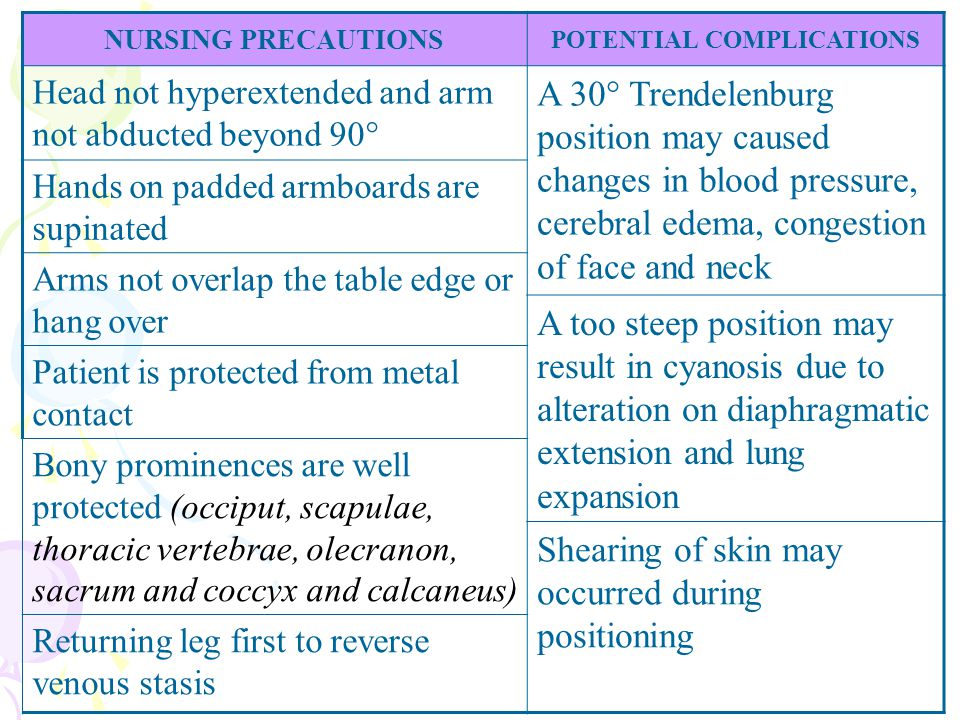 NURSING PRECAUTIONS POTENTIAL COMPLICATIONS Head not hyperextended and arm not abducted beyond 90° A 30° Trendelenburg position may caused changes in