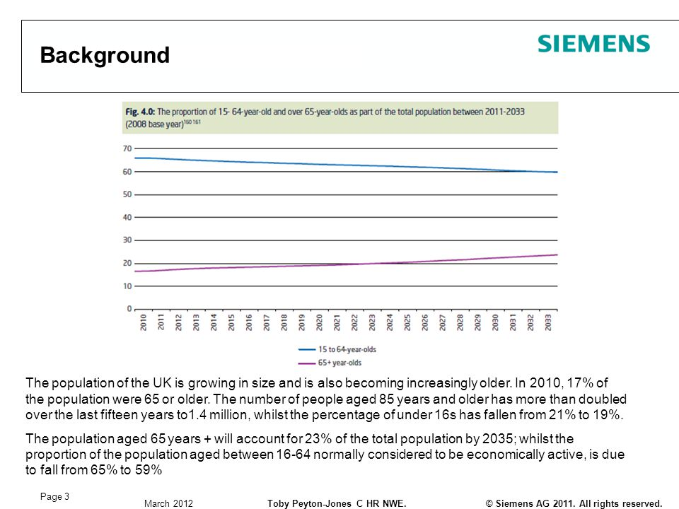 © Siemens AG 2011. All rights reserved.Toby Peyton-Jones C HR NWE. March 2012 Page 3 Background The population of the UK is growing in size and is als