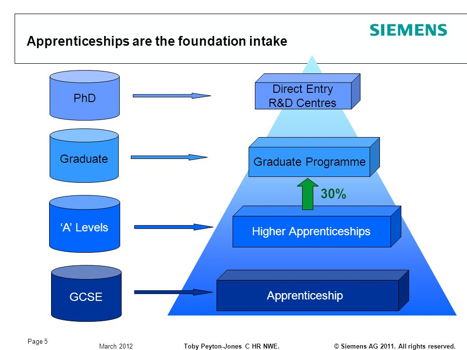 © Siemens AG 2011. All rights reserved.Toby Peyton-Jones C HR NWE. March 2012 Page 5 Apprenticeships are the foundation intake Apprenticeship GCSE Hig