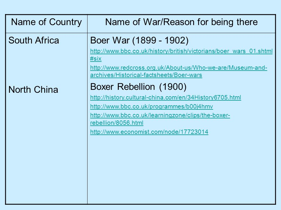 Name of CountryName of War/Reason for being there South Africa North China Boer War (1899 - 1902) http://www.bbc.co.uk/history/british/victorians/boer_wars_01.shtml #six http://www.redcross.org.uk/About-us/Who-we-are/Museum-and- archives/Historical-factsheets/Boer-wars Boxer Rebellion (1900) http://history.cultural-china.com/en/34History6705.html http://www.bbc.co.uk/programmes/b00j4hmv http://www.bbc.co.uk/learningzone/clips/the-boxer- rebellion/8056.html http://www.economist.com/node/17723014