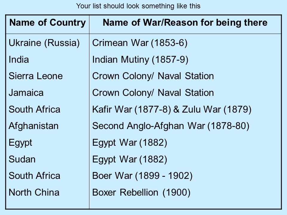 Name of CountryName of War/Reason for being there Ukraine (Russia) India Sierra Leone Jamaica South Africa Afghanistan Egypt Sudan South Africa North China Crimean War (1853-6) Indian Mutiny (1857-9) Crown Colony/ Naval Station Kafir War (1877-8) & Zulu War (1879) Second Anglo-Afghan War (1878-80) Egypt War (1882) Boer War (1899 - 1902) Boxer Rebellion (1900) Your list should look something like this