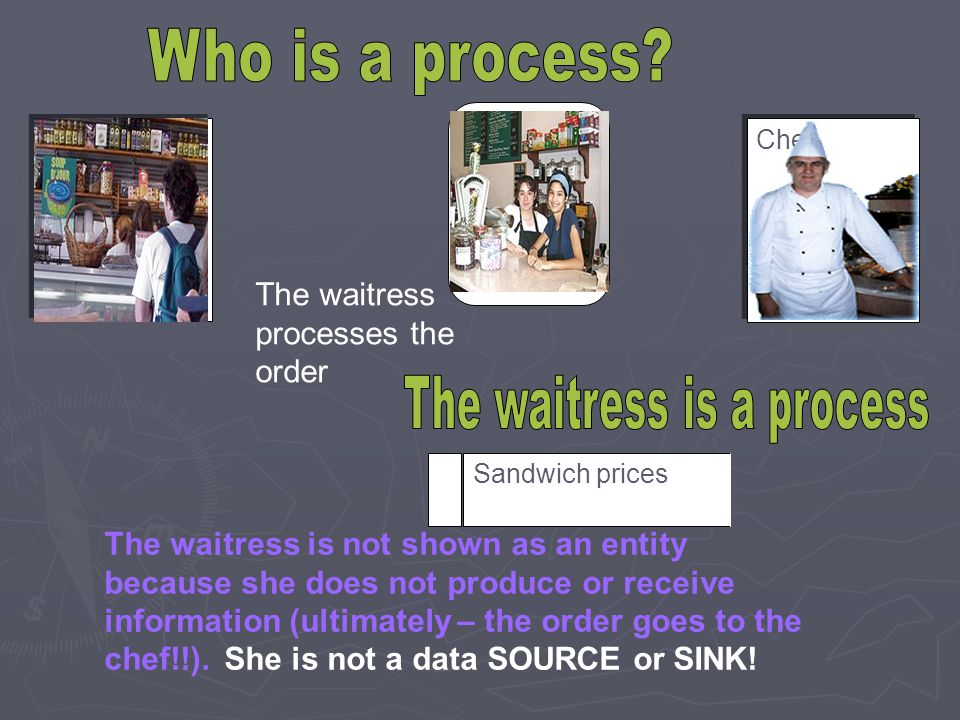 Sandwich prices The waitress processes the order The waitress is not shown as an entity because she does not produce or receive information (ultimatel