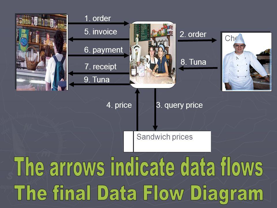 Sandwich prices 1. order 2. order 5. invoice 6. payment 7. receipt 3. query price4. price Customer Chef Order sandwich 8. Tuna 9. Tuna