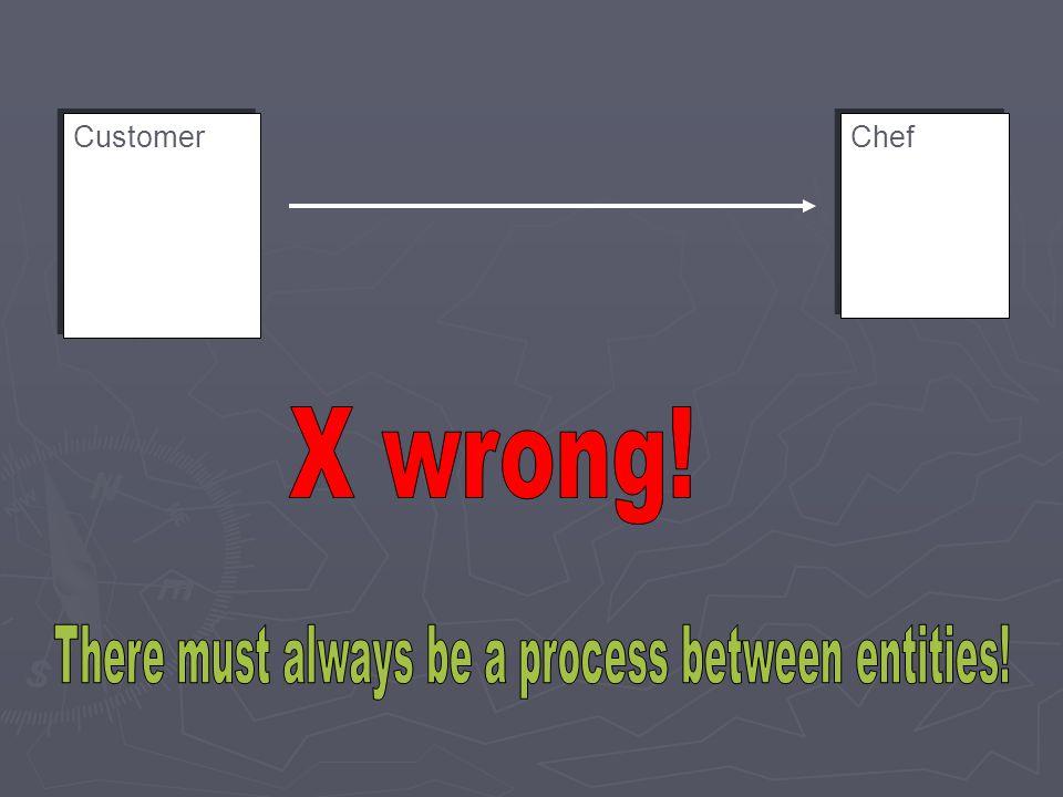 Customer Chef