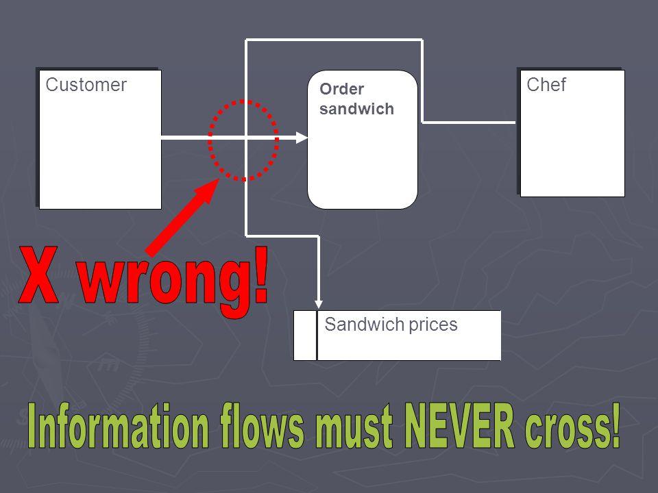 Order sandwich Customer Sandwich prices Chef