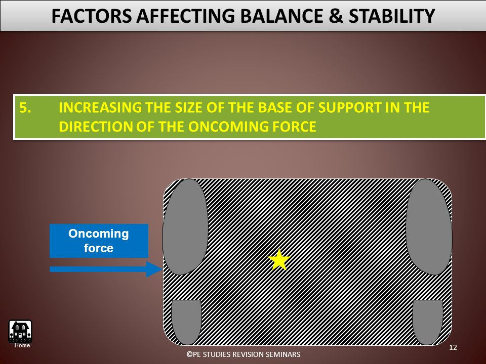 5.INCREASING THE SIZE OF THE BASE OF SUPPORT IN THE DIRECTION OF THE ONCOMING FORCE FACTORS AFFECTING BALANCE & STABILITY Oncoming force 12 ©PE STUDIES REVISION SEMINARS Home