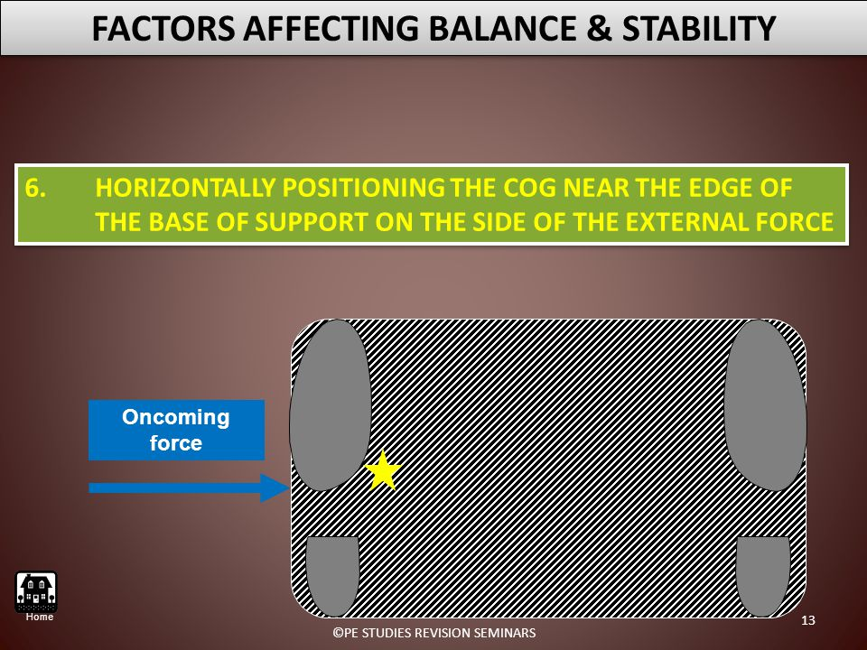 6.HORIZONTALLY POSITIONING THE COG NEAR THE EDGE OF THE BASE OF SUPPORT ON THE SIDE OF THE EXTERNAL FORCE FACTORS AFFECTING BALANCE & STABILITY Oncoming force 13 ©PE STUDIES REVISION SEMINARS Home