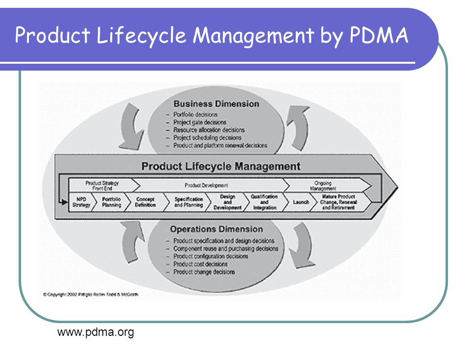 Product Lifecycle Management by PDMA www.pdma.org