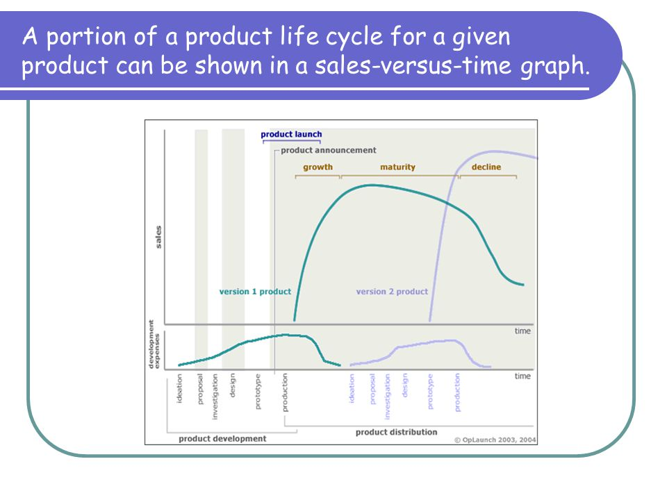 A portion of a product life cycle for a given product can be shown in a sales-versus-time graph.