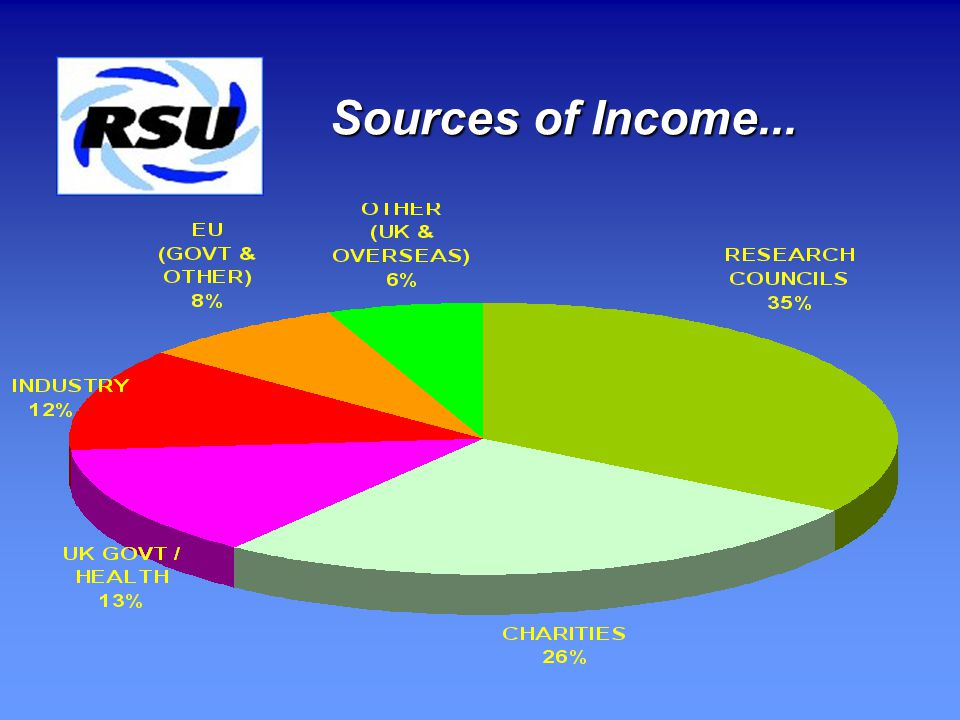 Sources of Income...