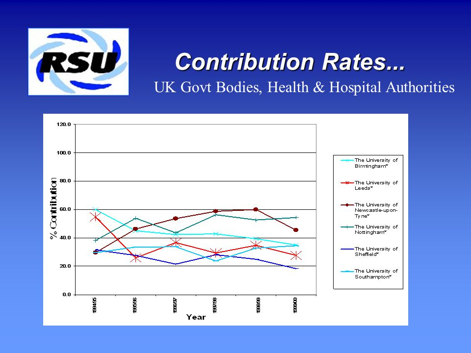 Contribution Rates... UK Industry, Commerce & Public Corps.