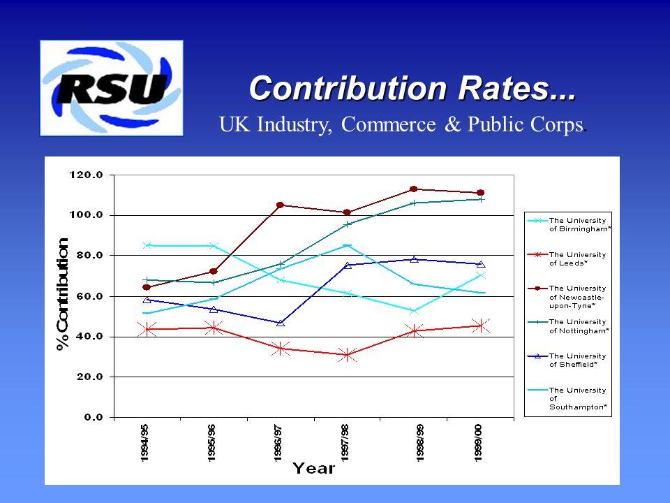 Contribution Rates...