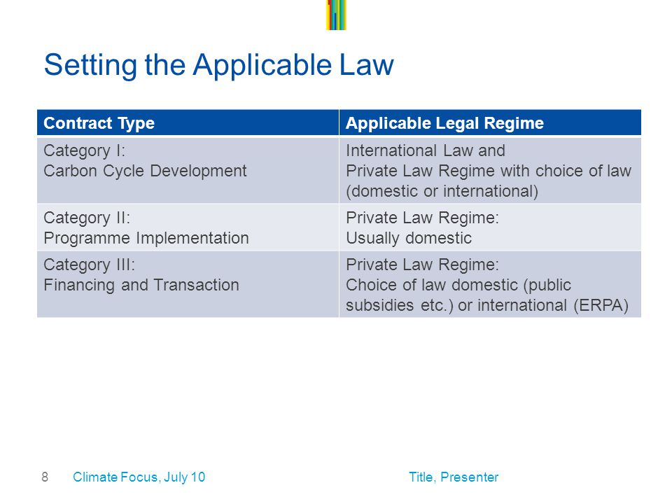 8 Setting the Applicable Law Contract TypeApplicable Legal Regime Category I: Carbon Cycle Development International Law and Private Law Regime with choice of law (domestic or international) Category II: Programme Implementation Private Law Regime: Usually domestic Category III: Financing and Transaction Private Law Regime: Choice of law domestic (public subsidies etc.) or international (ERPA) Climate Focus, July 10Title, Presenter