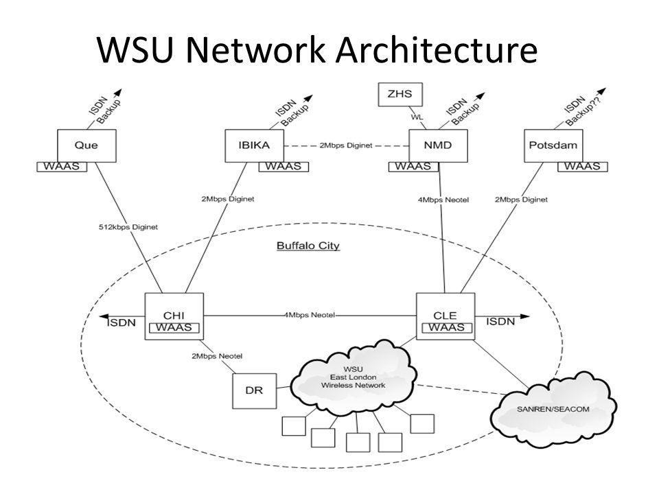 WSU Network Architecture