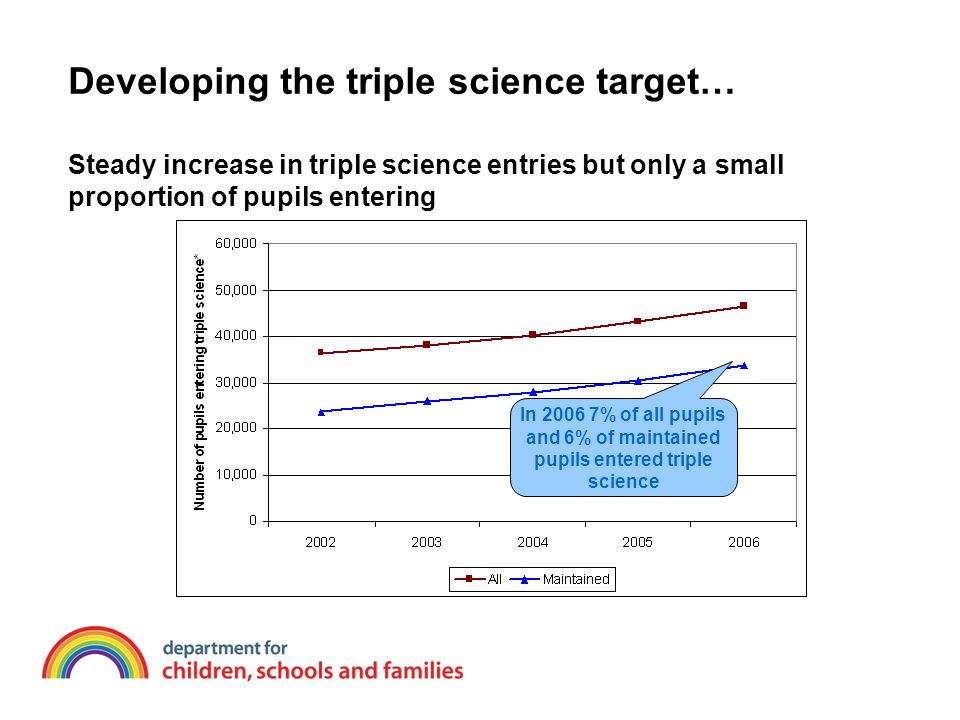 Developing the triple science target… Steady increase in triple science entries but only a small proportion of pupils entering In 2006 7% of all pupils and 6% of maintained pupils entered triple science