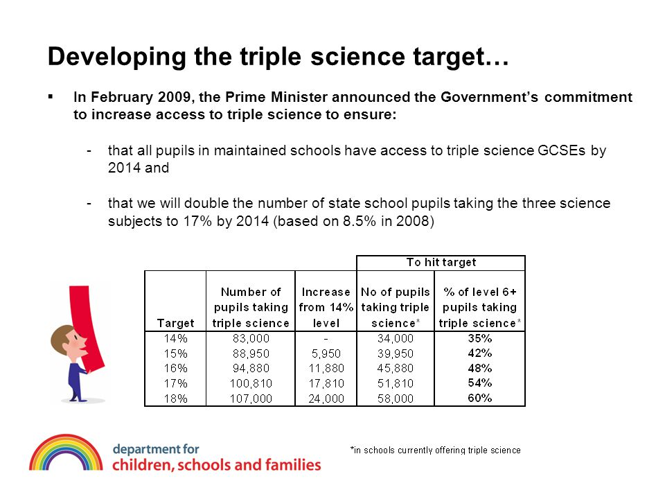 Developing the triple science target…  In February 2009, the Prime Minister announced the Government's commitment to increase access to triple science to ensure: -that all pupils in maintained schools have access to triple science GCSEs by 2014 and -that we will double the number of state school pupils taking the three science subjects to 17% by 2014 (based on 8.5% in 2008)