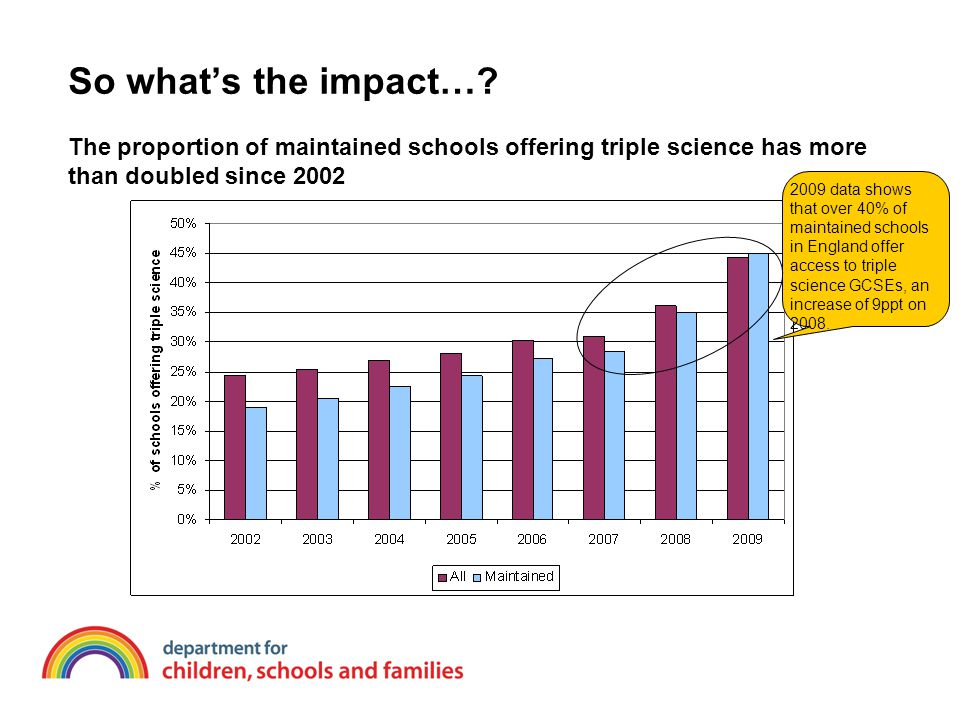 So what's the impact…? The proportion of maintained schools offering triple science has more than doubled since 2002 2009 data shows that over 40% of