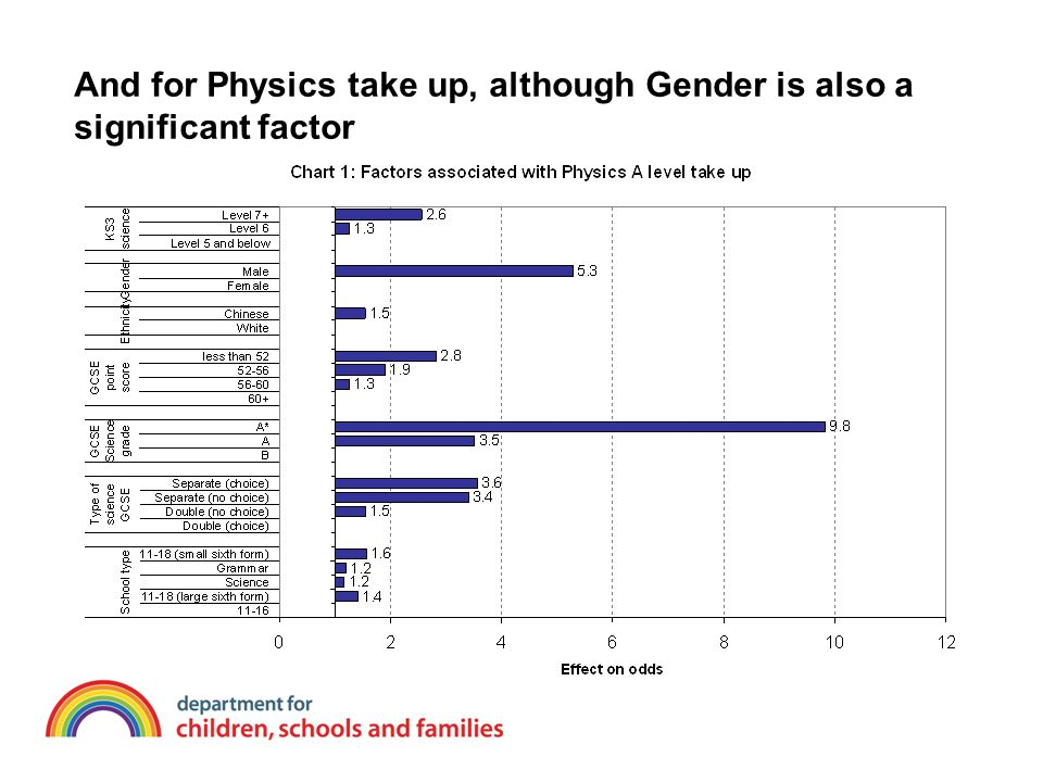 And for Physics take up, although Gender is also a significant factor