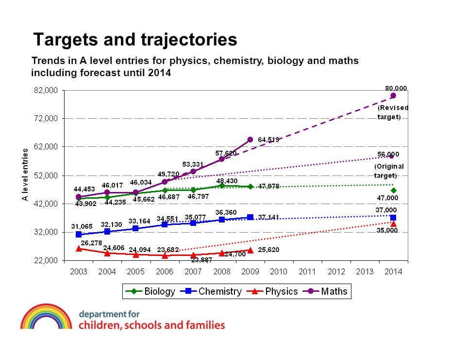 Targets and trajectories Trends in A level entries for physics, chemistry, biology and maths including forecast until 2014