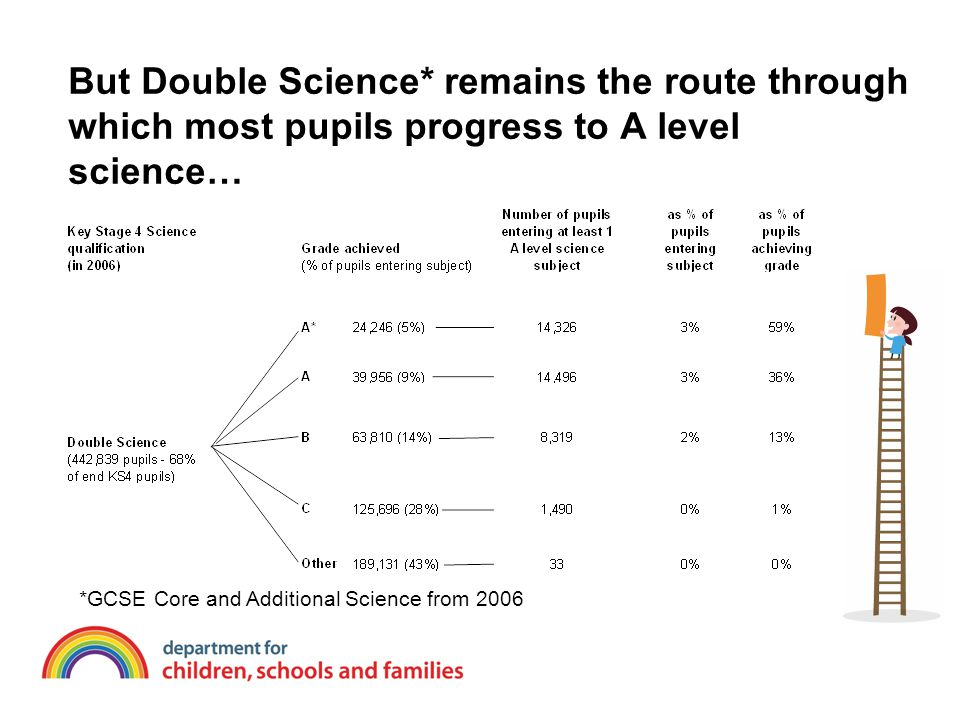 But Double Science* remains the route through which most pupils progress to A level science… *GCSE Core and Additional Science from 2006