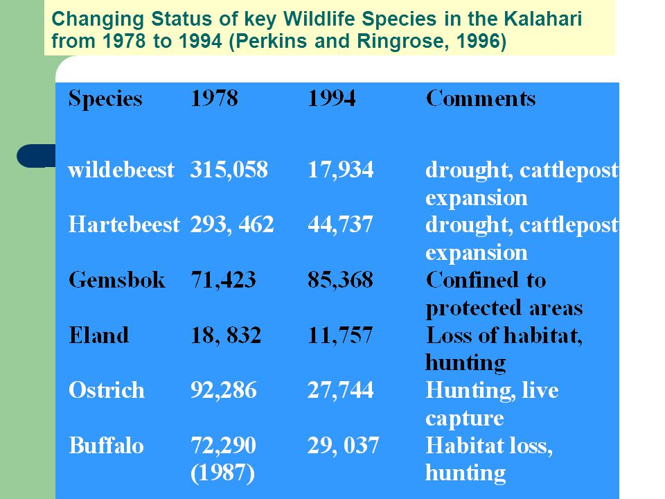 Changing Status of key Wildlife Species in the Kalahari from 1978 to 1994 (Perkins and Ringrose, 1996)