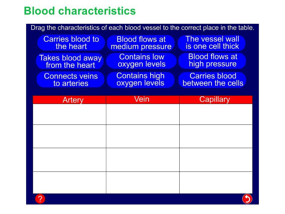 Blood characteristics