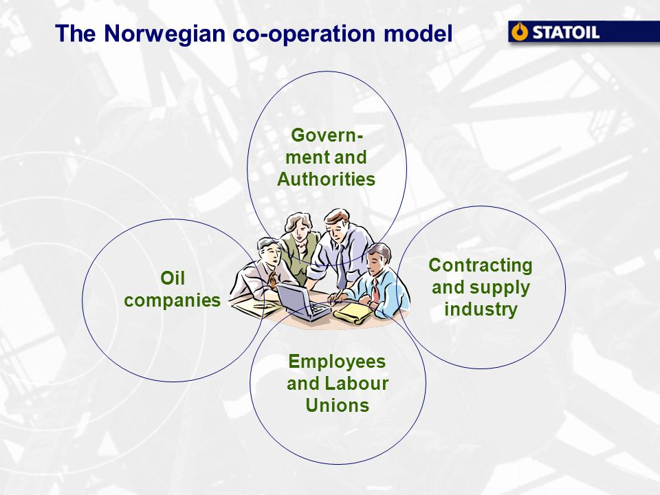 The Norwegian co-operation model Govern- ment and Authorities Oil companies Contracting and supply industry Employees and Labour Unions