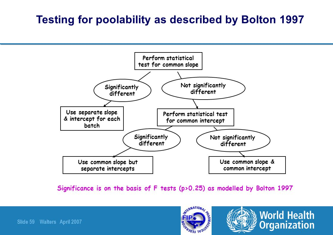Slide 59 Walters April 2007 Testing for poolability as described by Bolton 1997 Perform statistical test for common slope Perform statistical test for