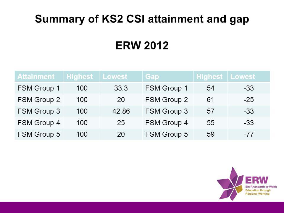 Summary of KS2 CSI attainment and gap ERW 2012 AttainmentHighestLowestGapHighestLowest FSM Group 110033.3FSM Group 154-33 FSM Group 210020FSM Group 261-25 FSM Group 310042.86FSM Group 357-33 FSM Group 410025FSM Group 455-33 FSM Group 510020FSM Group 559-77
