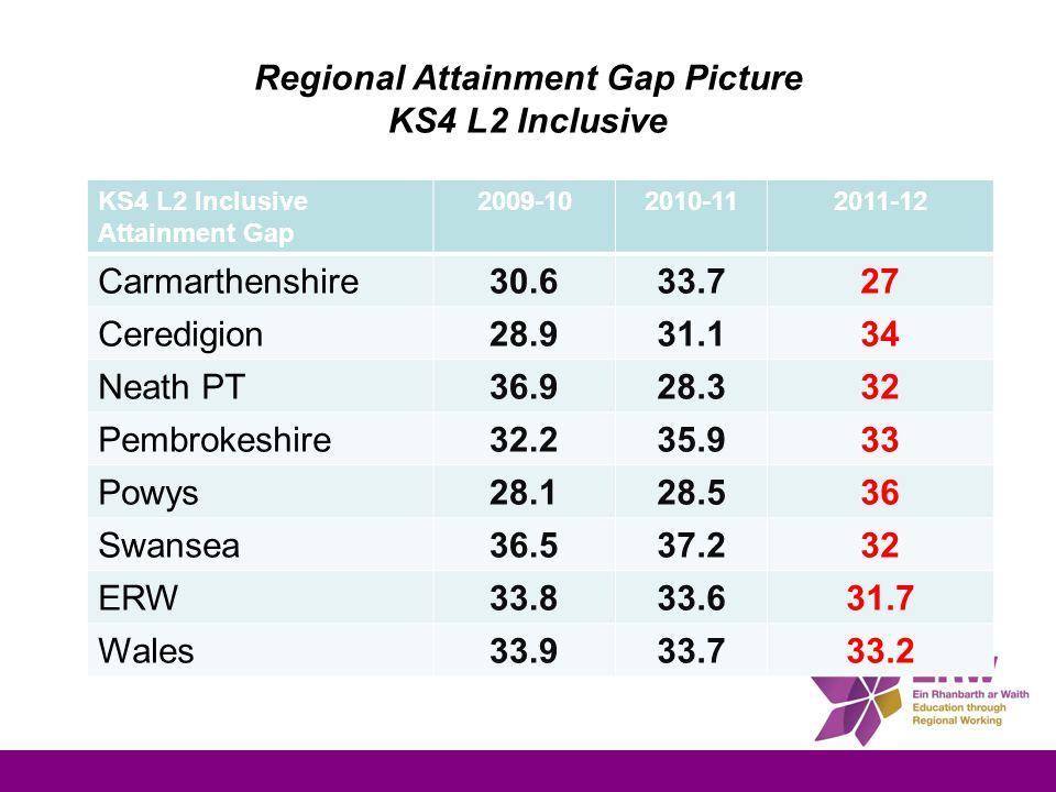 Regional Attainment Gap Picture KS4 L2 Inclusive KS4 L2 Inclusive Attainment Gap 2009-102010-112011-12 Carmarthenshire30.633.727 Ceredigion28.931.134 Neath PT36.928.332 Pembrokeshire32.235.933 Powys28.128.536 Swansea36.537.232 ERW33.833.631.7 Wales33.933.733.2