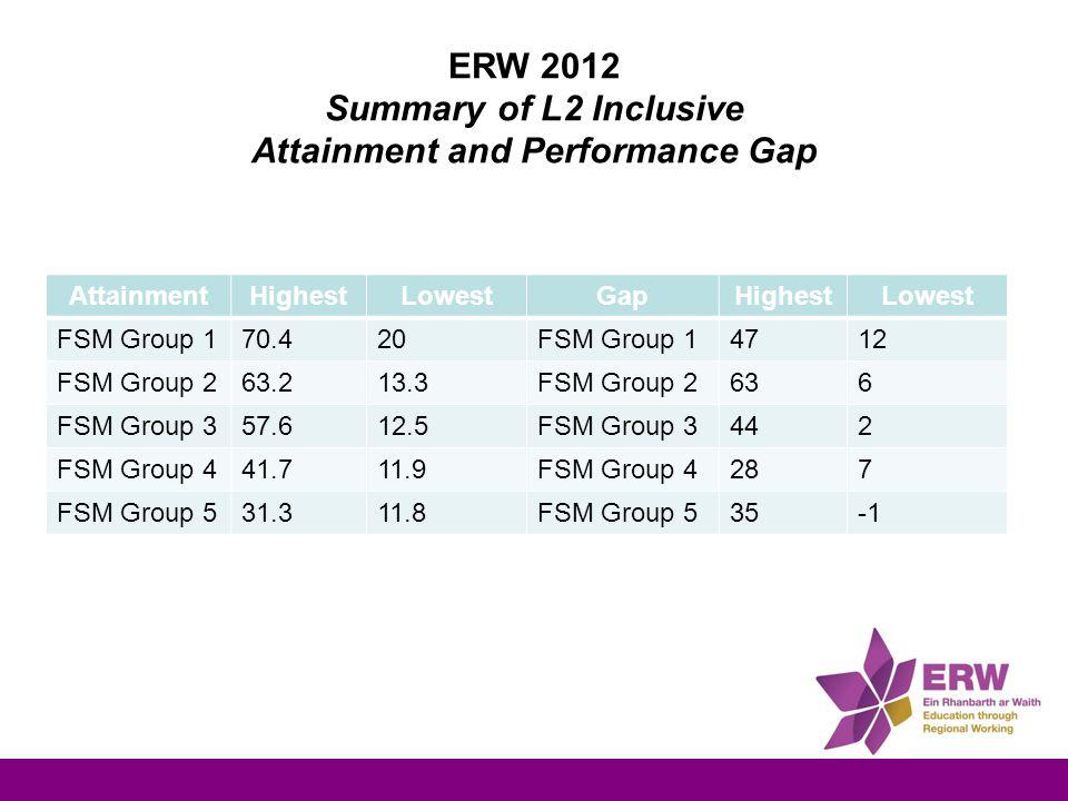 ERW 2012 Summary of L2 Inclusive Attainment and Performance Gap AttainmentHighestLowestGapHighestLowest FSM Group 170.420FSM Group 14712 FSM Group 263.213.3FSM Group 2636 FSM Group 357.612.5FSM Group 3442 FSM Group 441.711.9FSM Group 4287 FSM Group 531.311.8FSM Group 535