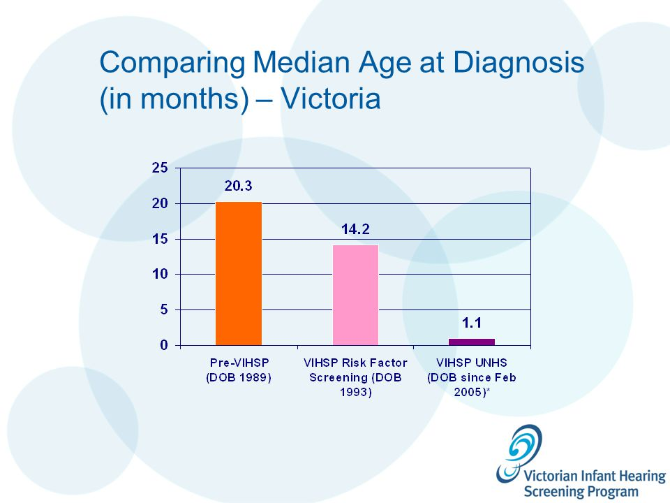 Comparing Median Age at Diagnosis (in months) – Victoria