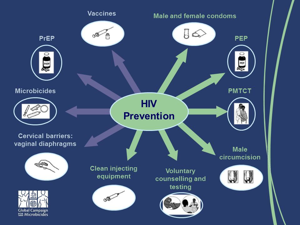 PrEP Clean injecting equipment Cervical barriers: vaginal diaphragms PMTCT Vaccines Voluntary counselling and testing HIV Prevention Microbicides Male and female condoms Male circumcision PEP