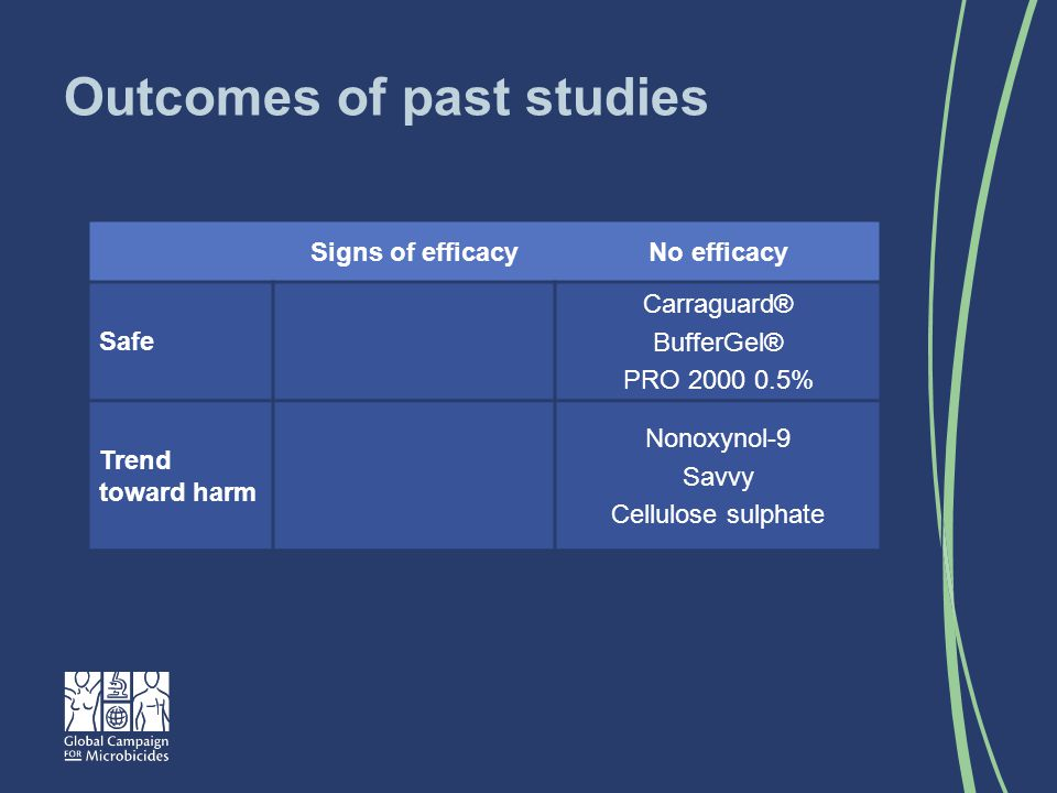 Outcomes of past studies Signs of efficacyNo efficacy Safe Carraguard® BufferGel® PRO 2000 0.5% Trend toward harm Nonoxynol-9 Savvy Cellulose sulphate