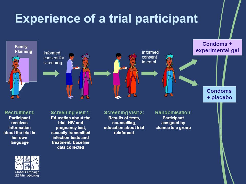 Experience of a trial participant Recruitment: Participant receives information about the trial in her own language Screening Visit 1: Education about the trial, HIV and pregnancy test, sexually transmitted infection tests and treatment, baseline data collected Screening Visit 2: Results of tests, counselling, education about trial reinforced Randomisation: Participant assigned by chance to a group Family Planning Informed consent for screening Informed consent to enrol Condoms + placebo Condoms + experimental gel