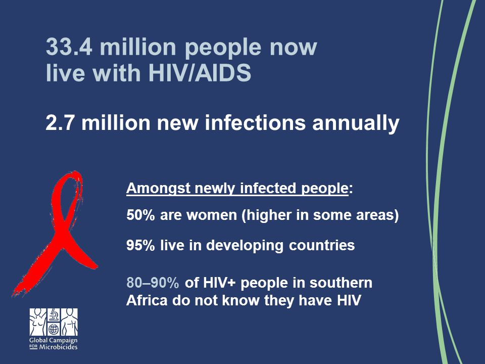2.7 million new infections annually 33.4 million people now live with HIV/AIDS Amongst newly infected people: 50% are women (higher in some areas) 95% live in developing countries 80–90% of HIV+ people in southern Africa do not know they have HIV
