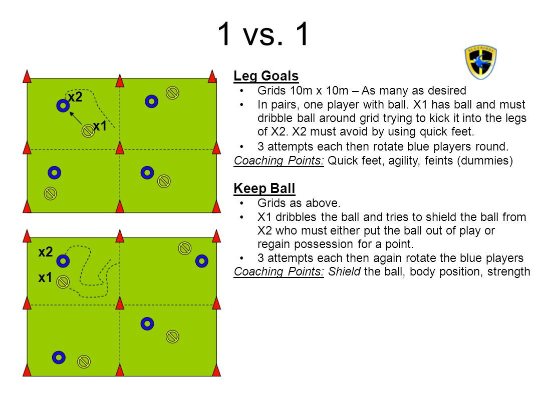 1 vs.1 Leg Goals Grids 10m x 10m – As many as desired In pairs, one player with ball.