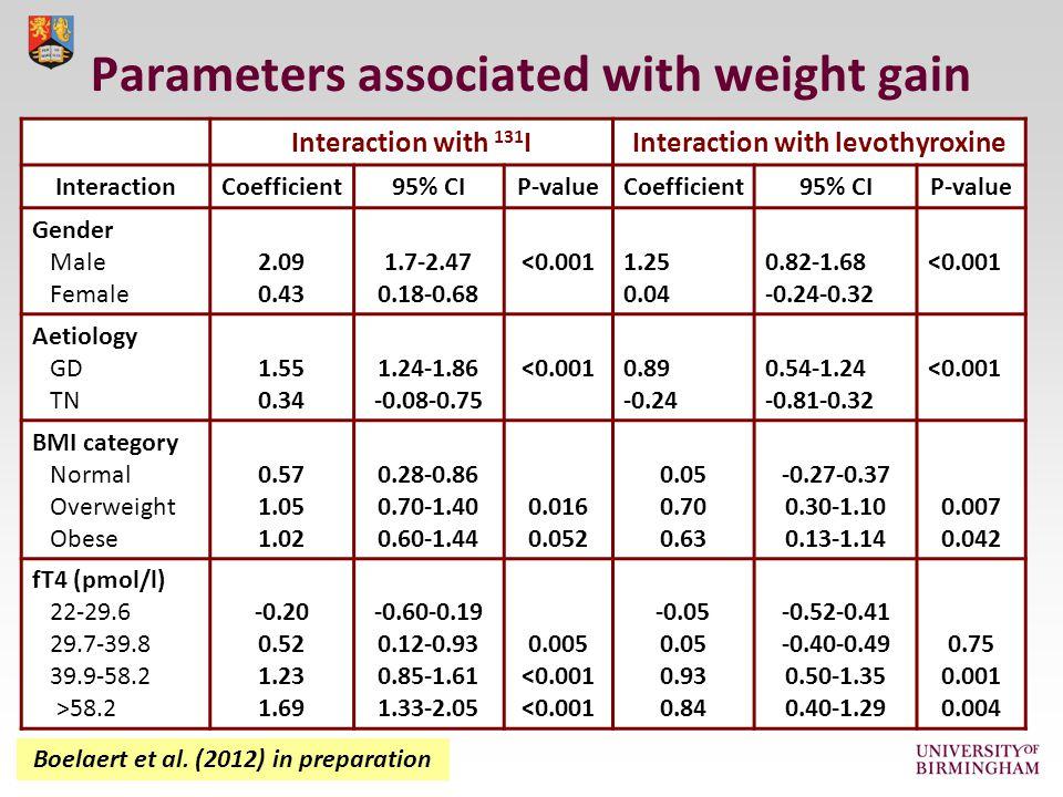 Parameters associated with weight gain Boelaert et al.