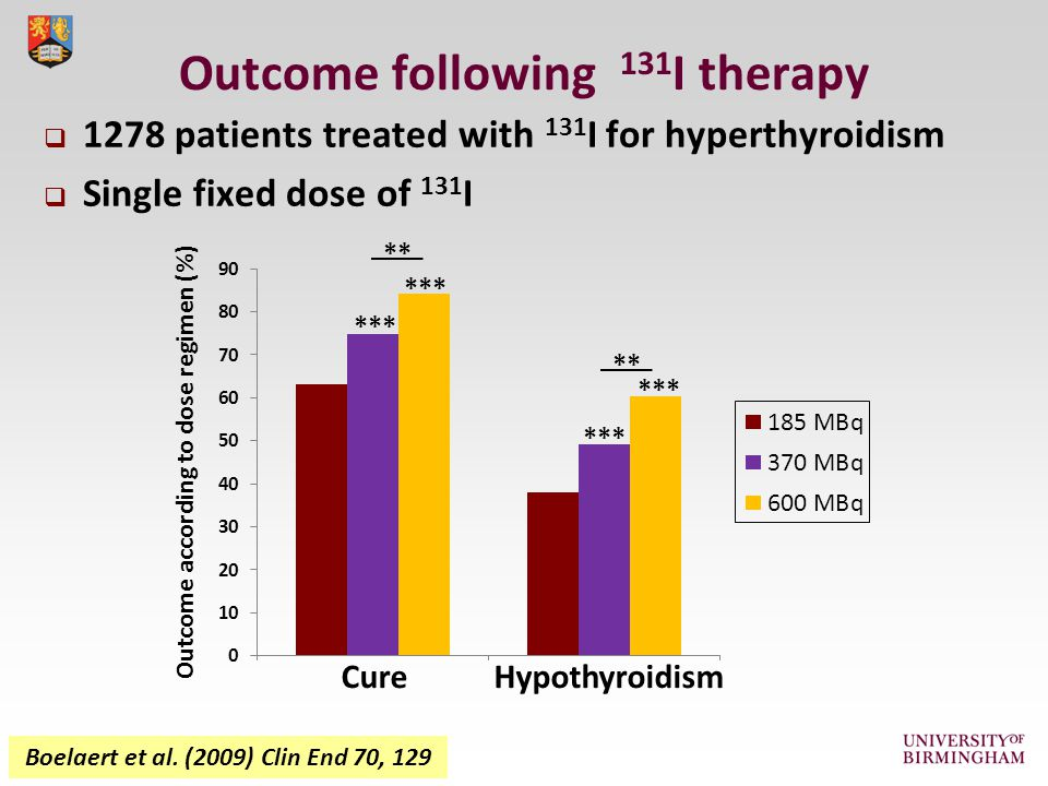 Outcome according to dose regimen (%) Cure Hypothyroidism *** **  1278 patients treated with 131 I for hyperthyroidism  Single fixed dose of 131 I Outcome following 131 I therapy Boelaert et al.
