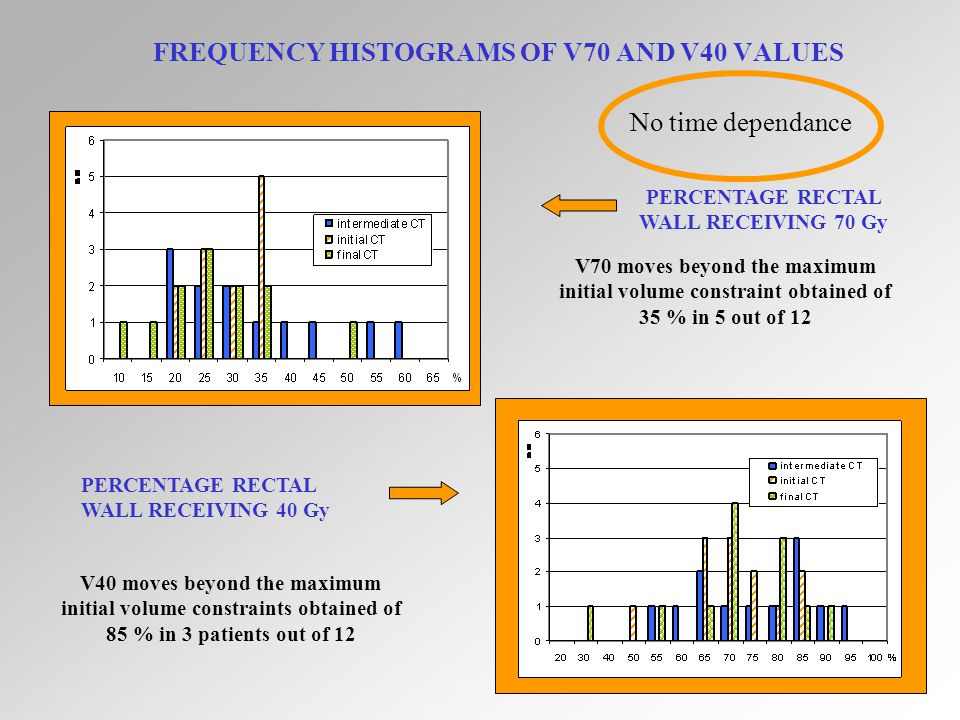 29 FREQUENCY HISTOGRAMS OF V70 AND V40 VALUES PERCENTAGE RECTAL WALL RECEIVING 70 Gy PERCENTAGE RECTAL WALL RECEIVING 40 Gy V70 moves beyond the maximum initial volume constraint obtained of 35 % in 5 out of 12 V40 moves beyond the maximum initial volume constraints obtained of 85 % in 3 patients out of 12 No time dependance