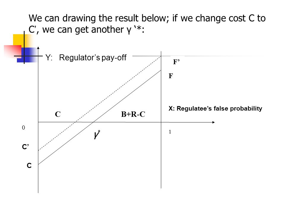 0 1 C B+R-C γ*γ* C F F' X: Regulatee's false probability Y: Regulator's pay-off C' We can drawing the result below; if we change cost C to C ', we can get another γ '*: