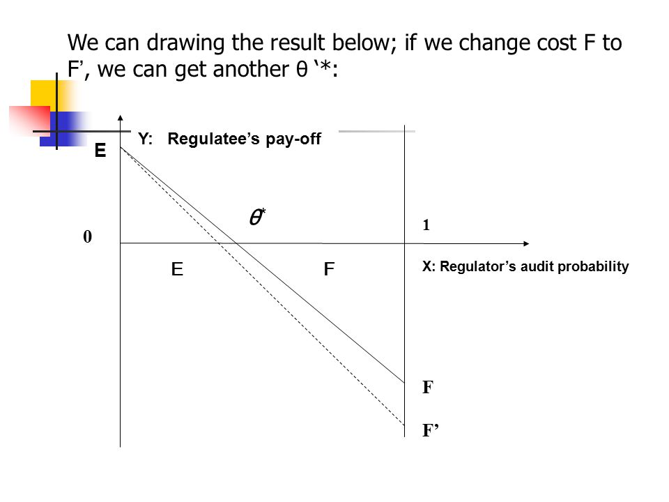 0 1 E F θ*θ* E F F' X: Regulator's audit probability Y: Regulatee's pay-off We can drawing the result below; if we change cost F to F ', we can get another θ '*:
