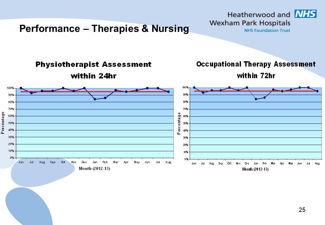 25 Performance – Therapies & Nursing