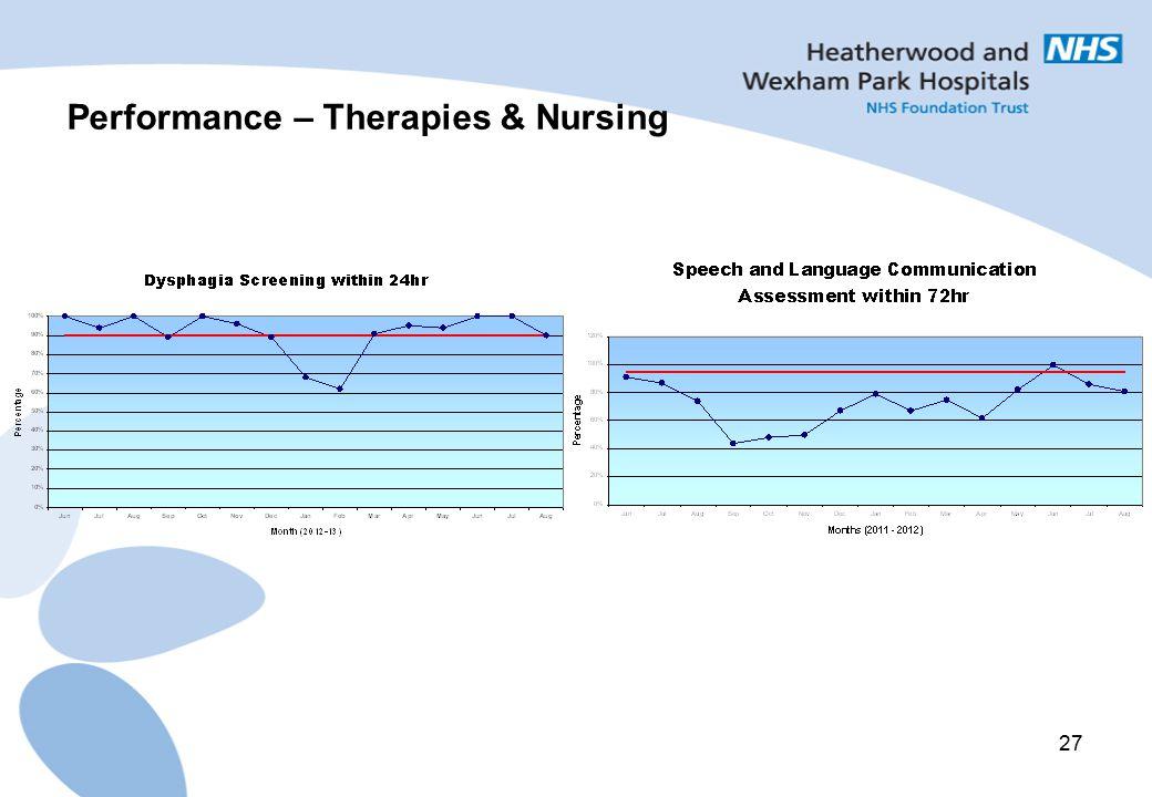 27 Performance – Therapies & Nursing