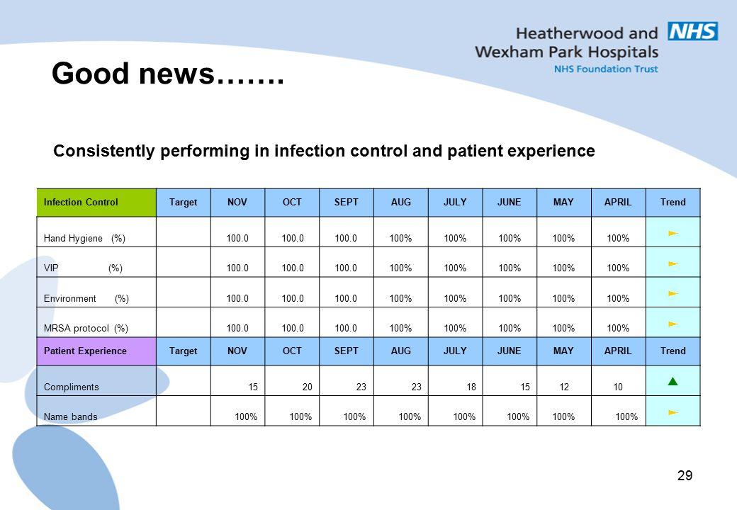 29 Infection ControlTargetNOVOCTSEPTAUGJULYJUNEMAYAPRILTrend Hand Hygiene (%) 100.0 100% ► VIP (%) 100.0 100% ► Environment (%) 100.0 100% ► MRSA prot